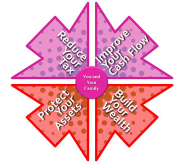 Four ways to improve your life